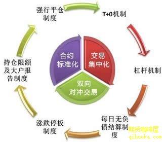 什么是期货交易?