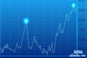 趋势行情的阶段性表现