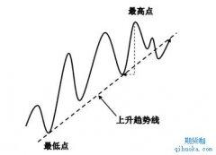 什么是趋势,趋势线是什么,如何判断趋势?