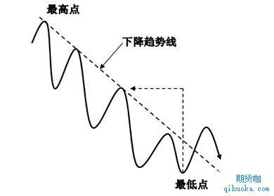 下降趋势线