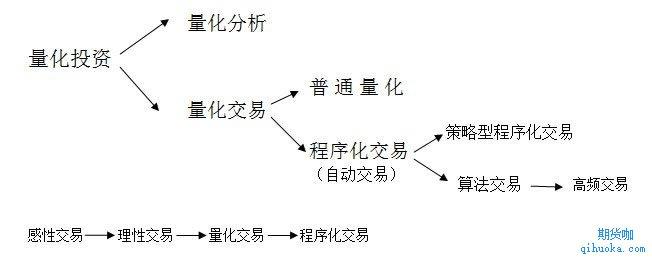 量化交易和量化投资的区别