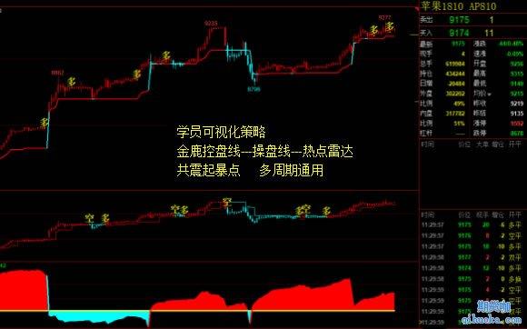 王庆伟学员趋势策略图2