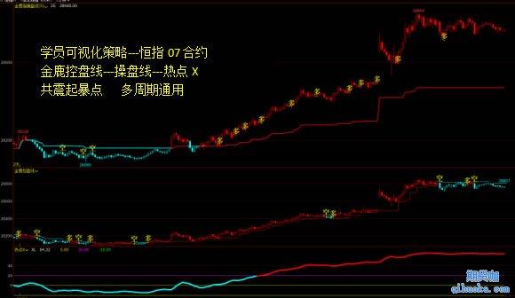 王庆伟学员趋势策略图3