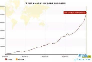 陈向忠实盘交易大赛的账户资金曲线图