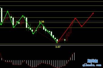 趋势追踪还是反趋势交易