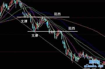 价格趋势方向有三种描述方法