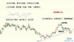 李国宾:交易从做交易计划开始,自己对自己负责!
