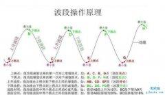 <b>趋势交易和波段交易该选哪一个,都有什么优缺点?</b>