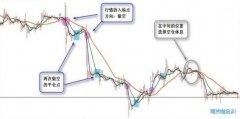 <b>运用均线判断股指期货价格方向的2条纪律</b>