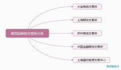 悟空老师期货培训视频第二讲:期货分为3大类别_5大交易所!