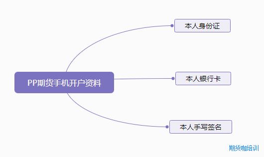 PP聚丙烯期货开户流程条件图