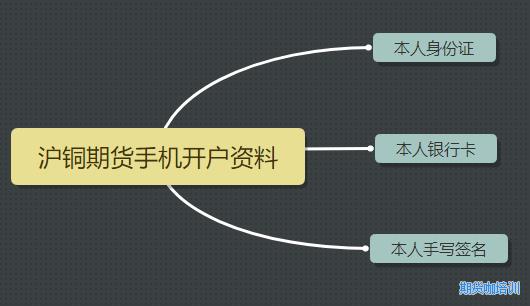沪铜期货开户流程条件图
