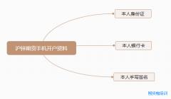 <b>最新沪锌期货开户流程_沪锌开户需要多少钱?</b>