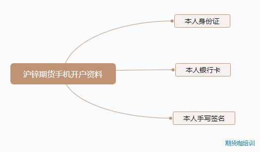 沪锌期货开户流程条件图