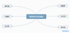 襄樊期货培训课程一览表_有没有期货大师的学习班?