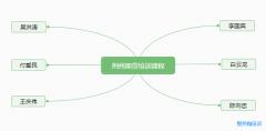 荆州期货培训课程一览表_有没有期货大师的学习班?