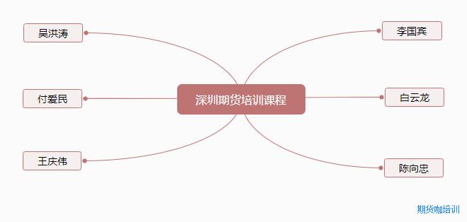 深圳期货培训课程有哪些