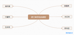 在湛江有没有期货大咖的学习班?湛江期货培训课程一览表