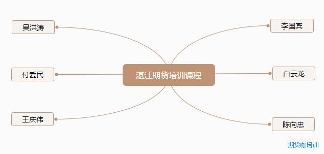 湛江期货培训课程指南