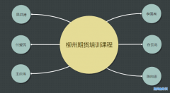 在柳州有没有期货大咖的学习班?柳州期货培训课程一览表