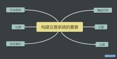 构建期货交易系统的要素有哪些?6大要素要注意!