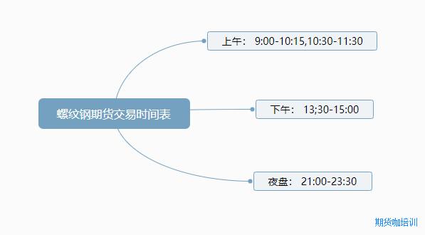 螺纹钢期货交易时间表