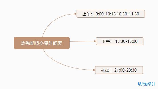 热卷期货交易时间表