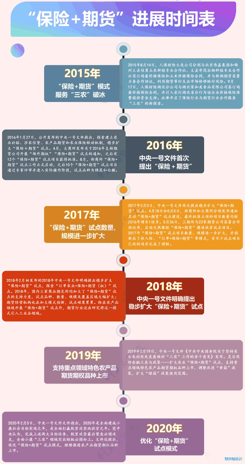 保险+期货(期权)进展时间表
